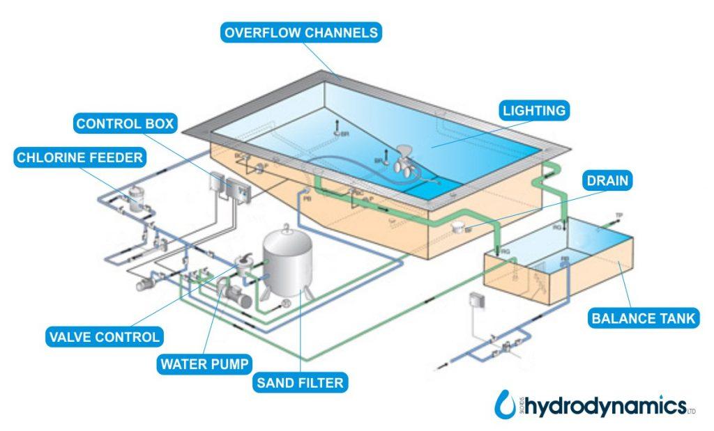 Instalasi kolam renang semi over flow #Full System.