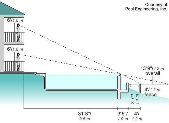 Konsep kolam renang semi over flow